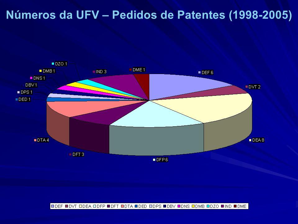 Números da UFV – Pedidos de Patentes (1998-2005)
