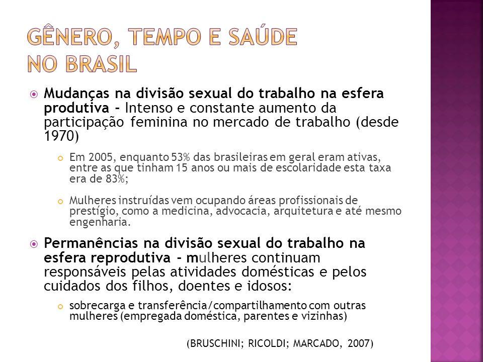 Mudanças na divisão sexual do trabalho na esfera produtiva - Intenso e constante aumento da participação feminina no mercado de trabalho (desde 1970)
