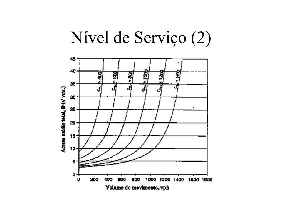Nível de Serviço (2)
