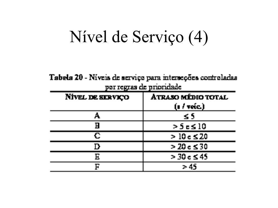 Nível de Serviço (4)