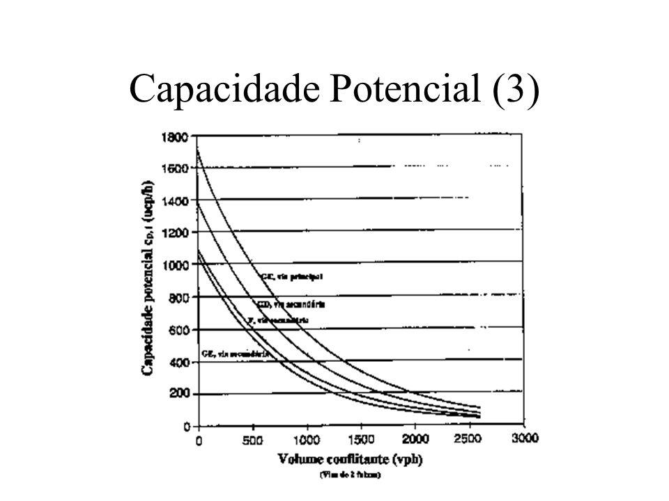 Capacidade Potencial (4)