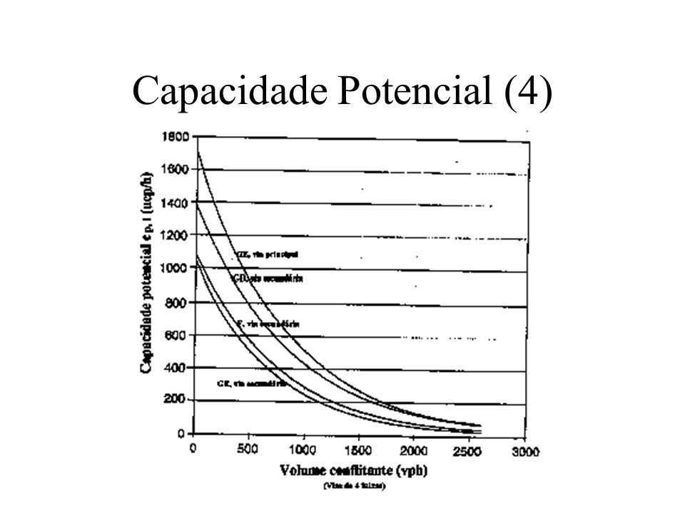 Ajustes de Capacidade (1) Giro à direita a partir da via secundária (gd)