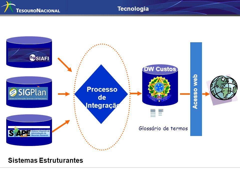 Sistemas Estruturantes Processo de Integração Glossário de termos DW Custos Acesso web Tecnologia