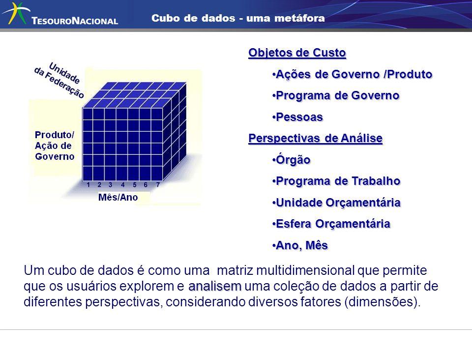 Cubo de dados - uma metáfora Um cubo de dados é como uma matriz multidimensional que permite analisem que os usuários explorem e analisem uma coleção de dados a partir de diferentes perspectivas, considerando diversos fatores (dimensões).