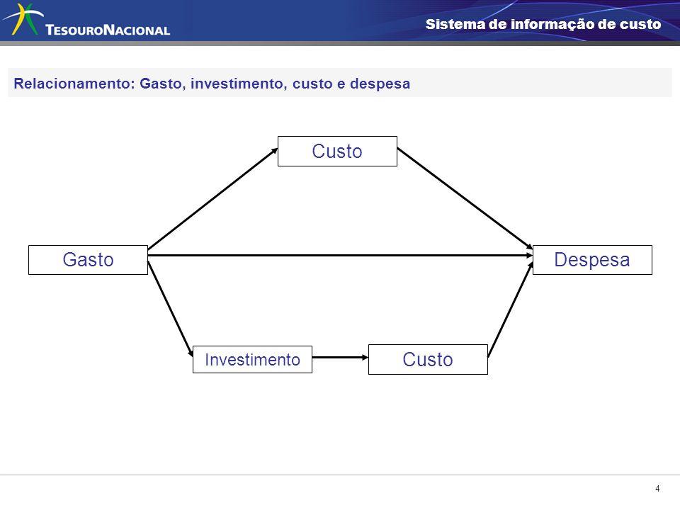 4 Relacionamento: Gasto, investimento, custo e despesa Gasto Custo Investimento Custo Despesa Sistema de informação de custo
