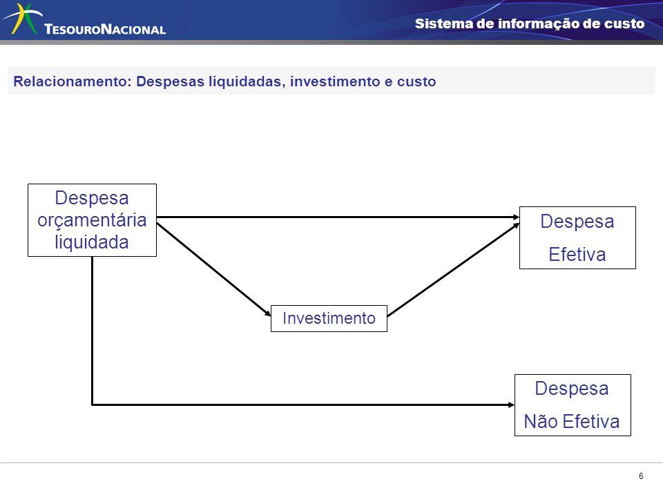 6 Relacionamento: Despesas liquidadas, investimento e custo Despesa orçamentária liquidada Investimento Despesa Efetiva Sistema de informação de custo Despesa Não Efetiva