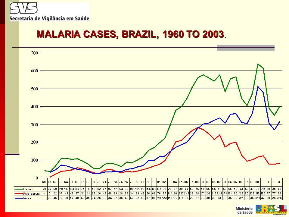 MALARIA CASES, BRAZIL, 1960 TO 2003.