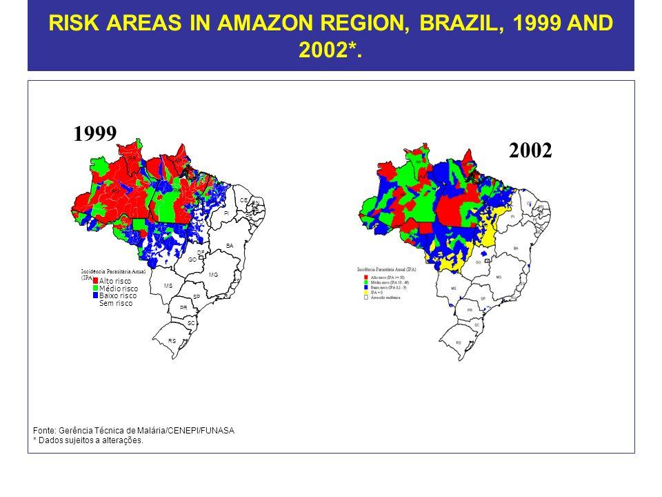 RISK AREAS IN AMAZON REGION, BRAZIL, 1999 AND 2002*. 2002 Fonte: Gerência Técnica de Malária/CENEPI/FUNASA * Dados sujeitos a alterações.