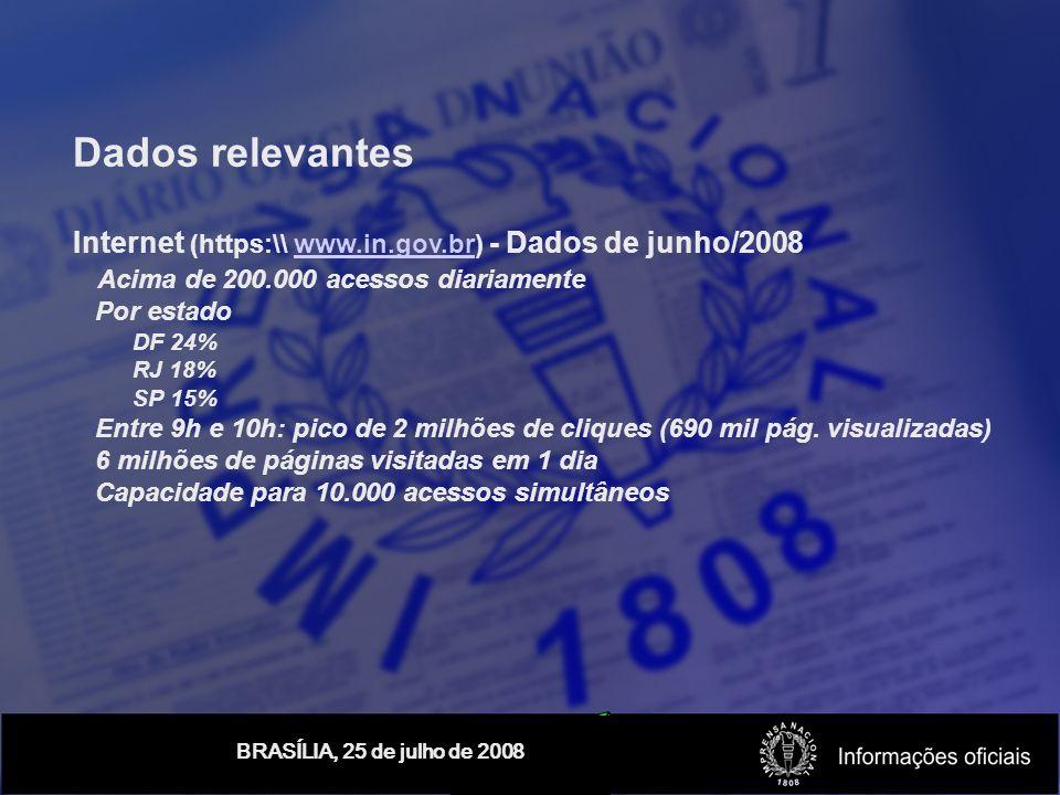 Dados relevantes Internet (https:\\ www.in.gov.br) - Dados de junho/2008 Acima de 200.000 acessos diariamente Por estado DF 24% RJ 18% SP 15% Entre 9h e 10h: pico de 2 milhões de cliques (690 mil pág.