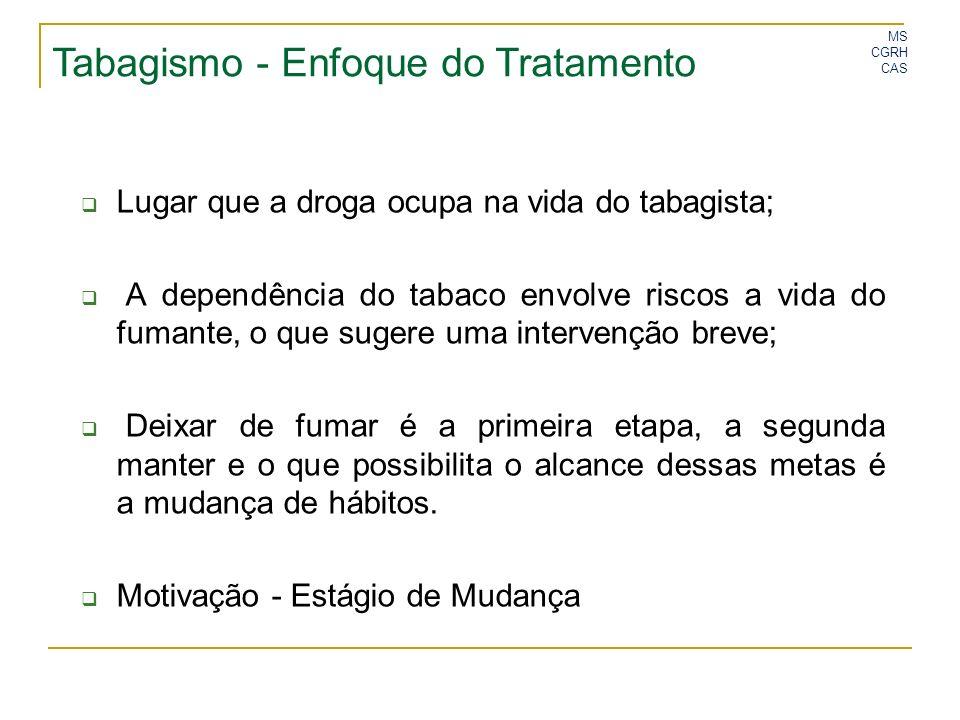 MS CGRH CAS Lugar que a droga ocupa na vida do tabagista; A dependência do tabaco envolve riscos a vida do fumante, o que sugere uma intervenção breve