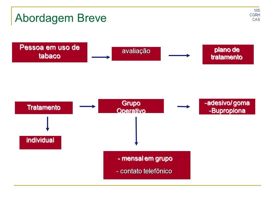 MS CGRH CAS Abordagem Breve avaliação plano de tratamento Tratamento individual - adesivo/ goma - Bupropiona - mensal em grupo - contato telefônico Gr