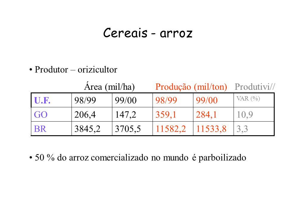 Cereais - arroz Produtor – orizicultor Área (mil/ha) Produção (mil/ton) Produtivi// 3,311533,811582,23705,53845,2BR 10,9284,1359,1147,2206,4GO VAR (%)