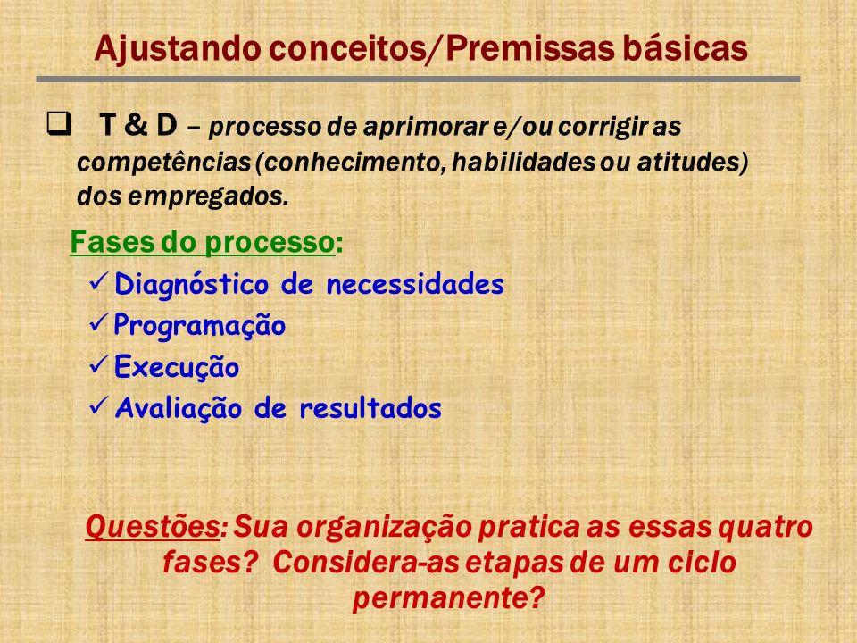 Questões: Sua organização pratica as essas quatro fases? Considera-as etapas de um ciclo permanente? Ajustando conceitos/Premissas básicas T & D – pro