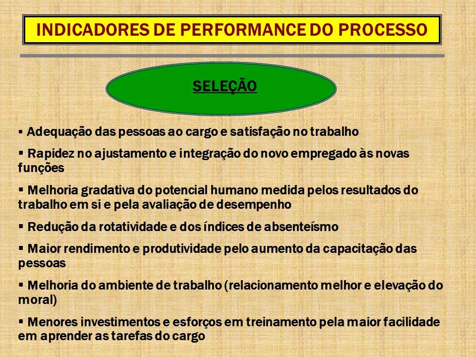 SELEÇÃO Adequação das pessoas ao cargo e satisfação no trabalho Rapidez no ajustamento e integração do novo empregado às novas funções Melhoria gradat
