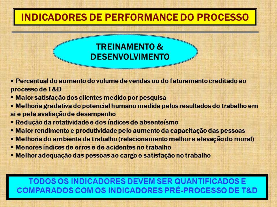TREINAMENTO & DESENVOLVIMENTO Percentual do aumento do volume de vendas ou do faturamento creditado ao processo de T&D Maior satisfação dos clientes m