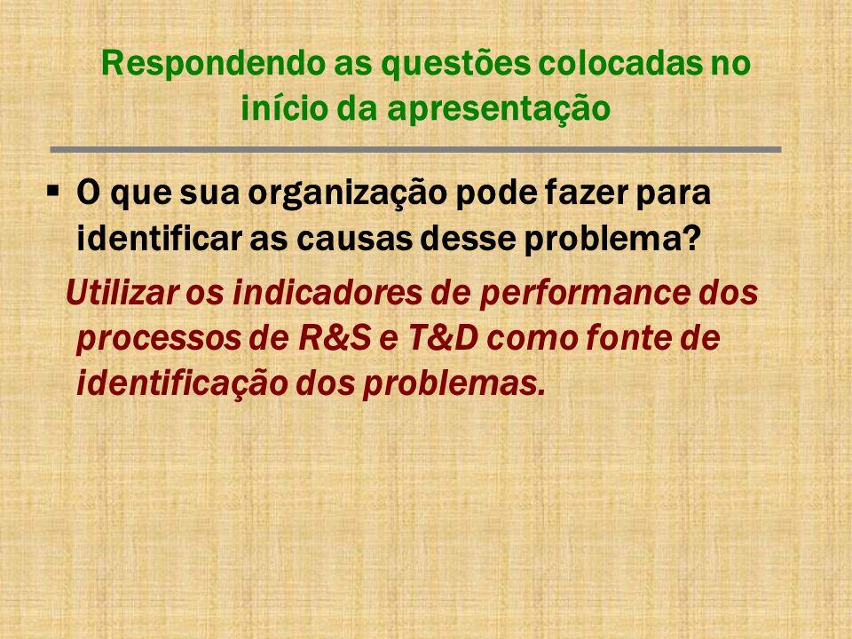 Respondendo as questões colocadas no início da apresentação O que sua organização pode fazer para identificar as causas desse problema? Utilizar os in