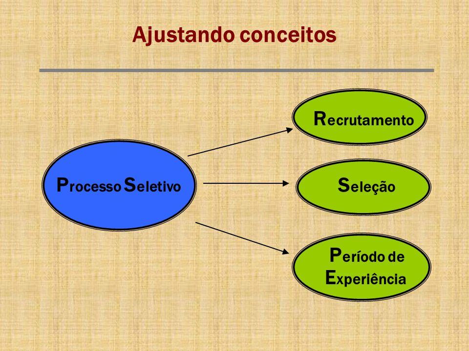 Ajustando conceitos P rocesso S eletivo R ecrutamento S eleção P eríodo de E xperiência