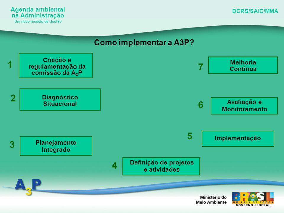 Agenda ambiental na Administração DCRS/SAIC/MMA Um novo modelo de Gestão Como implementar a A3P? Criação e regulamentação da comissão da A 3 P 1 Diagn