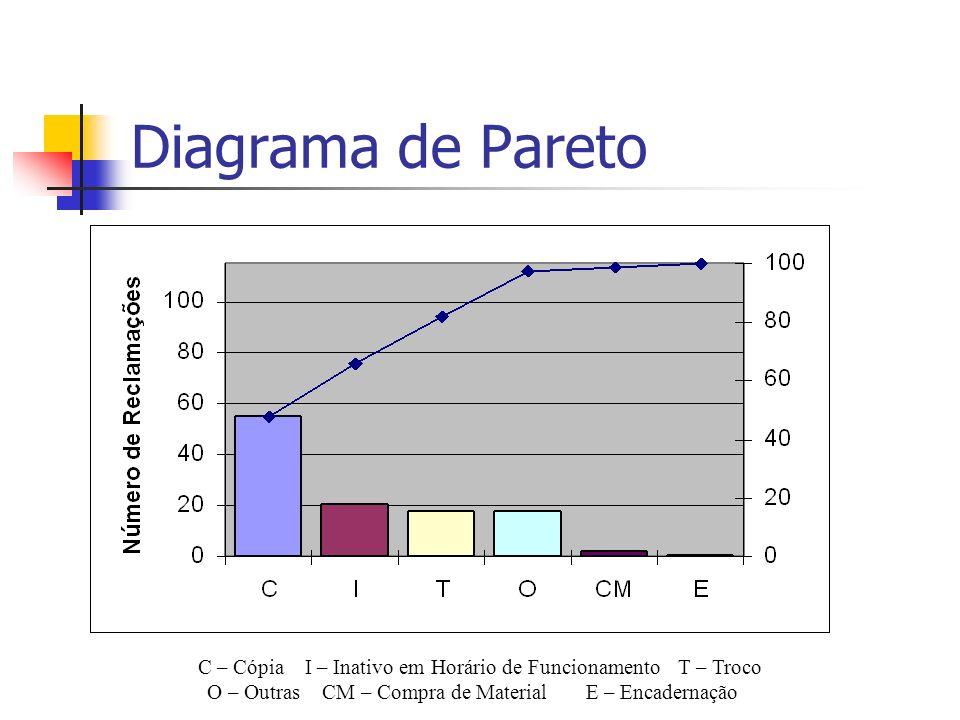 Diagrama de Pareto C – Cópia I – Inativo em Horário de FuncionamentoT – Troco O – Outras CM – Compra de MaterialE – Encadernação