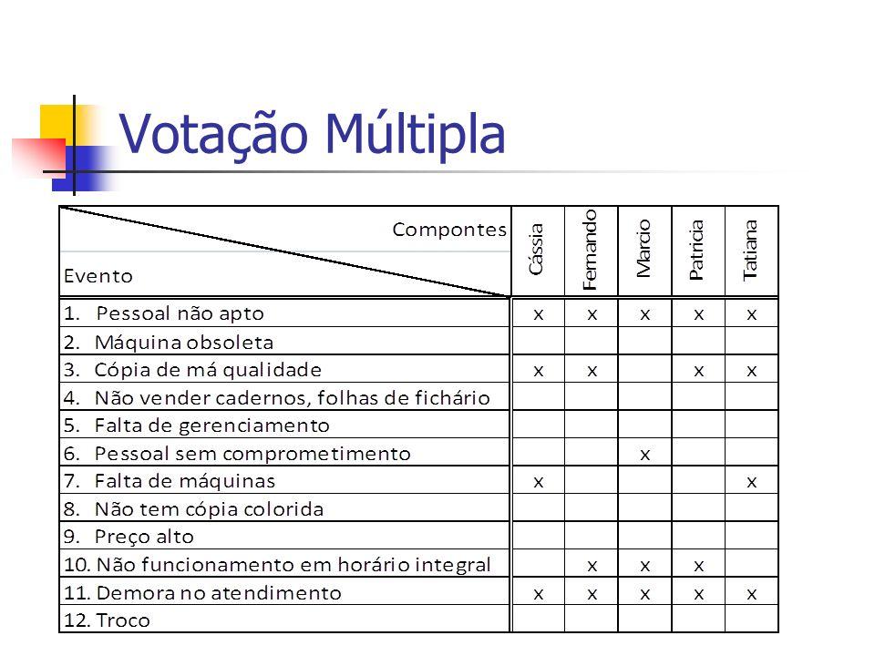 Votação Múltipla
