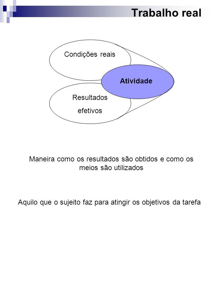 Trabalho real Condições reais Resultados efetivos Atividade Maneira como os resultados são obtidos e como os meios são utilizados Aquilo que o sujeito