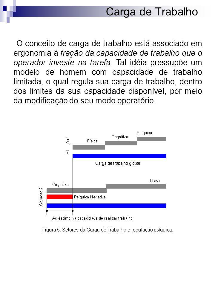 Carga de Trabalho O conceito de carga de trabalho está associado em ergonomia à fração da capacidade de trabalho que o operador investe na tarefa. Tal