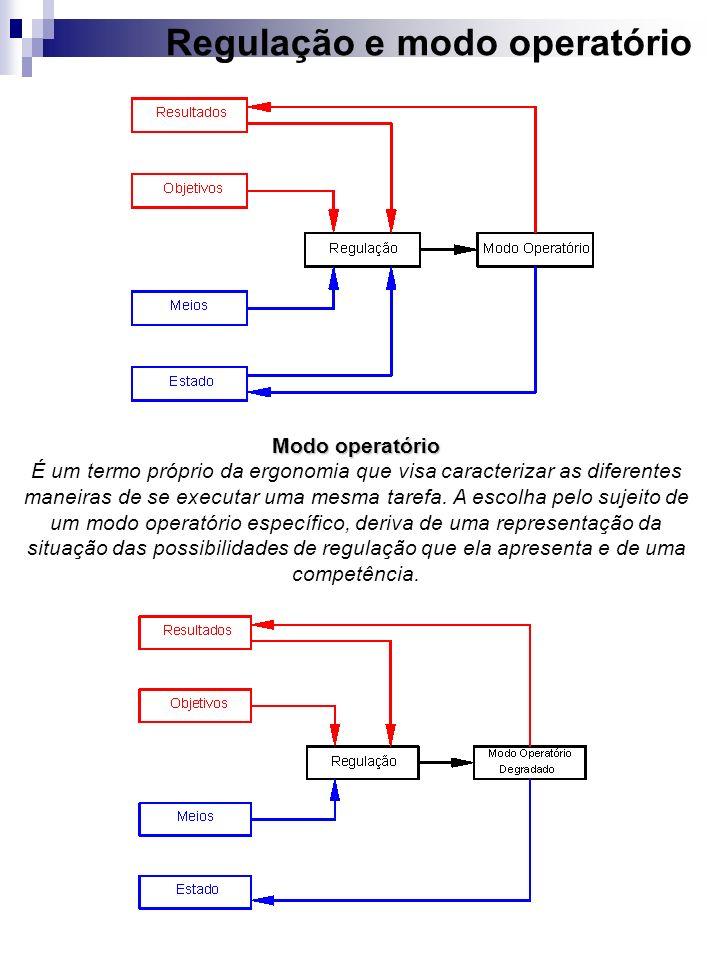Regulação e modo operatório Modo operatório É um termo próprio da ergonomia que visa caracterizar as diferentes maneiras de se executar uma mesma tare