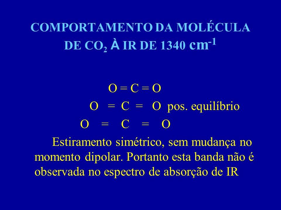 COMPORTAMENTO DA MOLÉCULA DE CO 2 À IR DE 1340 cm -1 O = C = O O = C = O pos. equilíbrio O = C = O Estiramento simétrico, sem mudança no momento dipol