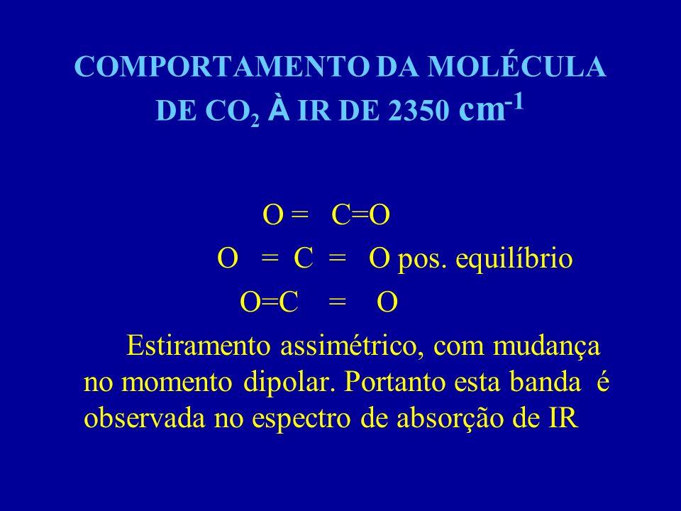 COMPORTAMENTO DA MOLÉCULA DE CO 2 À IR DE 2350 cm -1 O = C=O O = C = O pos. equilíbrio O=C = O Estiramento assimétrico, com mudança no momento dipolar