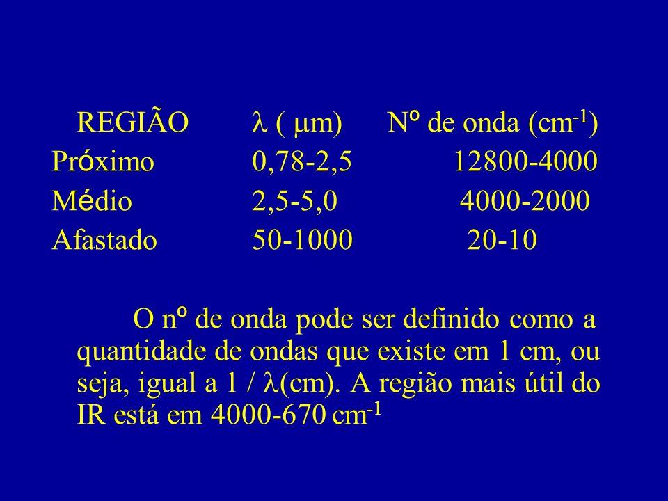 REGIÃO m) N º de onda (cm -1 ) Pr ó ximo0,78-2,512800-4000 M é dio2,5-5,0 4000-2000 Afastado50-1000 20-10 O n º de onda pode ser definido como a quant