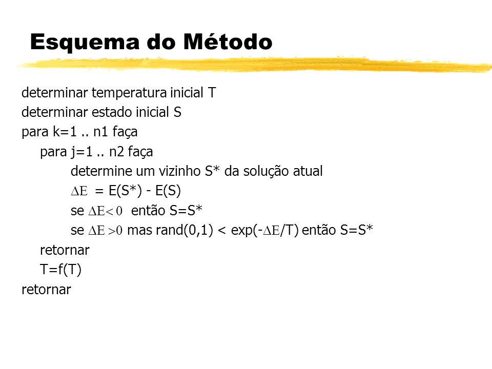 Esquema do Método determinar temperatura inicial T determinar estado inicial S para k=1.. n1 faça para j=1.. n2 faça determine um vizinho S* da soluçã