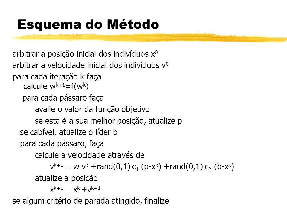 Esquema do Método arbitrar a posição inicial dos indivíduos x 0 arbitrar a velocidade inicial dos indivíduos v 0 para cada iteração k faça calcule w k