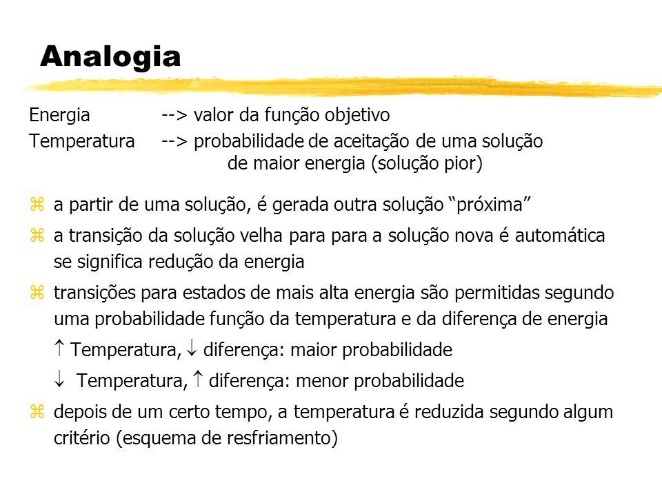 Parâmetros Envolvidos ztemperatura inicial zesquema de resfriamento - T k+1 = f(T k ) znúmero de iterações com a mesma temperatura (n2) znúmero de ciclos de resfriamento(n1) zestrutura de vizinhança Escolha do esquema de resfriamento é MUITO IMPORTANTE MESMO !!.