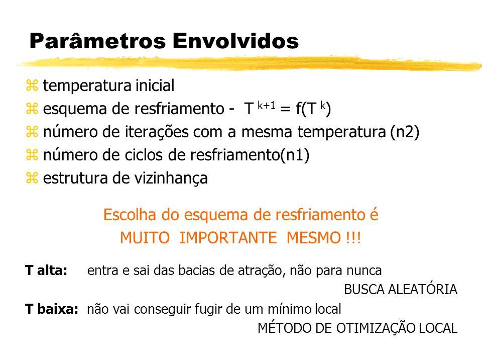 Parâmetros Envolvidos ztemperatura inicial zesquema de resfriamento - T k+1 = f(T k ) znúmero de iterações com a mesma temperatura (n2) znúmero de cic