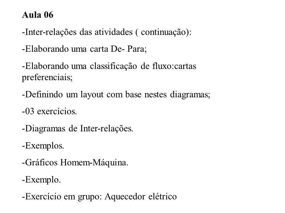 Aula 06 -Inter-relações das atividades ( continuação): -Elaborando uma carta De- Para; -Elaborando uma classificação de fluxo:cartas preferenciais; -D