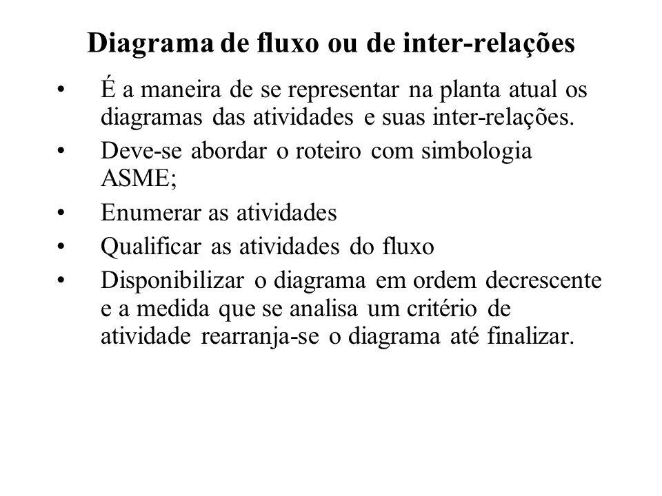 Diagrama de fluxo ou de inter-relações É a maneira de se representar na planta atual os diagramas das atividades e suas inter-relações. Deve-se aborda