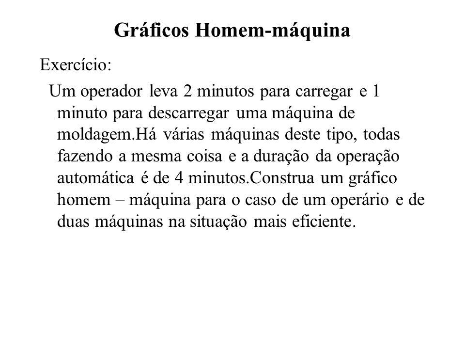 Gráficos Homem-máquina Exercício: Um operador leva 2 minutos para carregar e 1 minuto para descarregar uma máquina de moldagem.Há várias máquinas dest