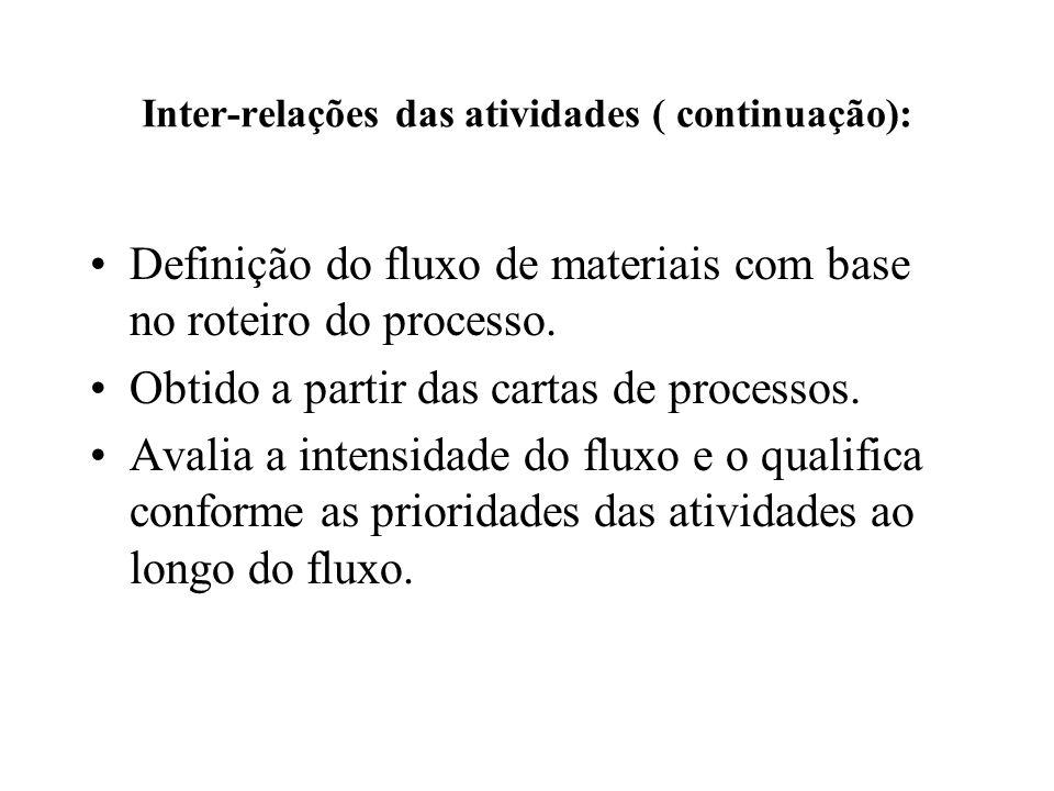 Inter-relações das atividades ( continuação): Definição do fluxo de materiais com base no roteiro do processo. Obtido a partir das cartas de processos