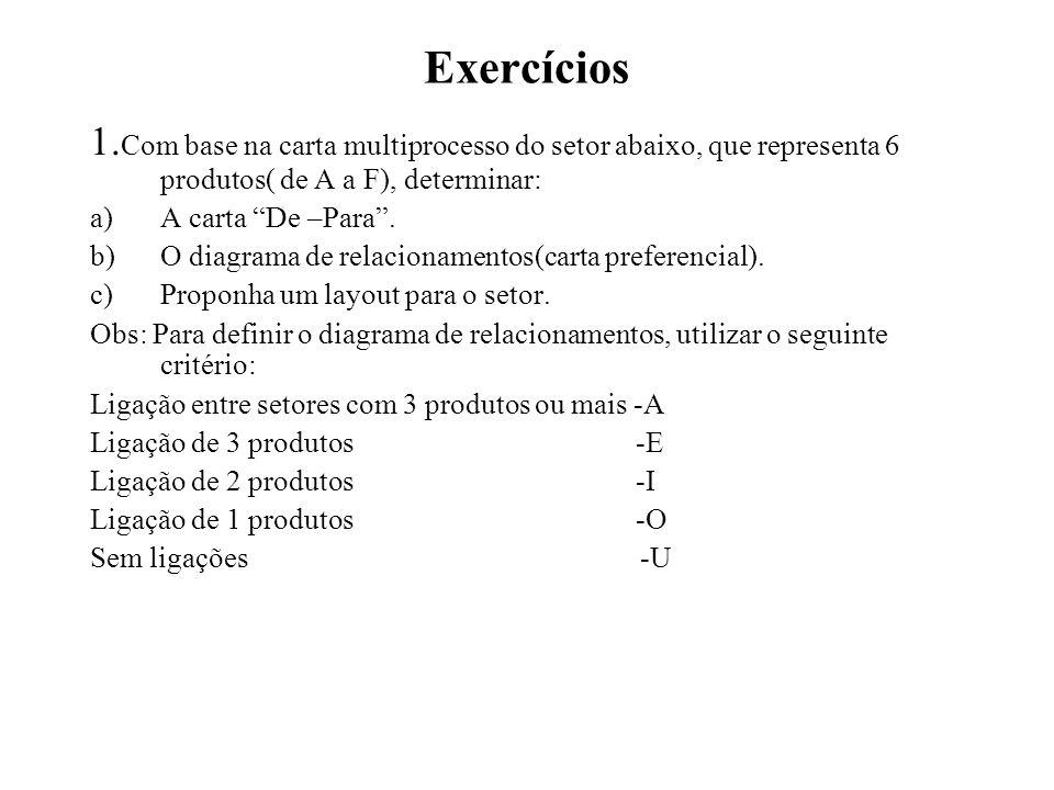 Exercícios 1. Com base na carta multiprocesso do setor abaixo, que representa 6 produtos( de A a F), determinar: a)A carta De –Para. b)O diagrama de r