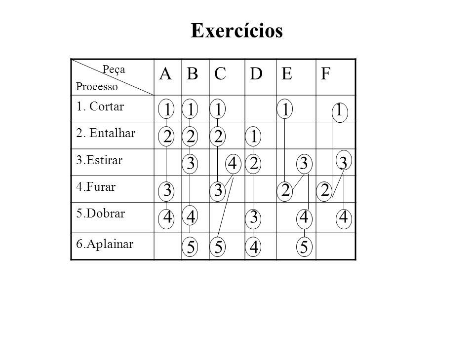 Exercícios Peça Processo ABCDEF 1. Cortar 1111 1 2. Entalhar 2221 3.Estirar 3 42 3 3 4.Furar 3322 5.Dobrar 443 4 4 6.Aplainar 554 5