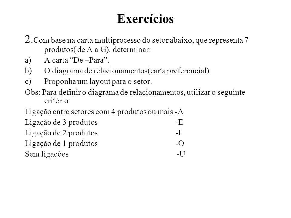 Exercícios 2. Com base na carta multiprocesso do setor abaixo, que representa 7 produtos( de A a G), determinar: a)A carta De –Para. b)O diagrama de r