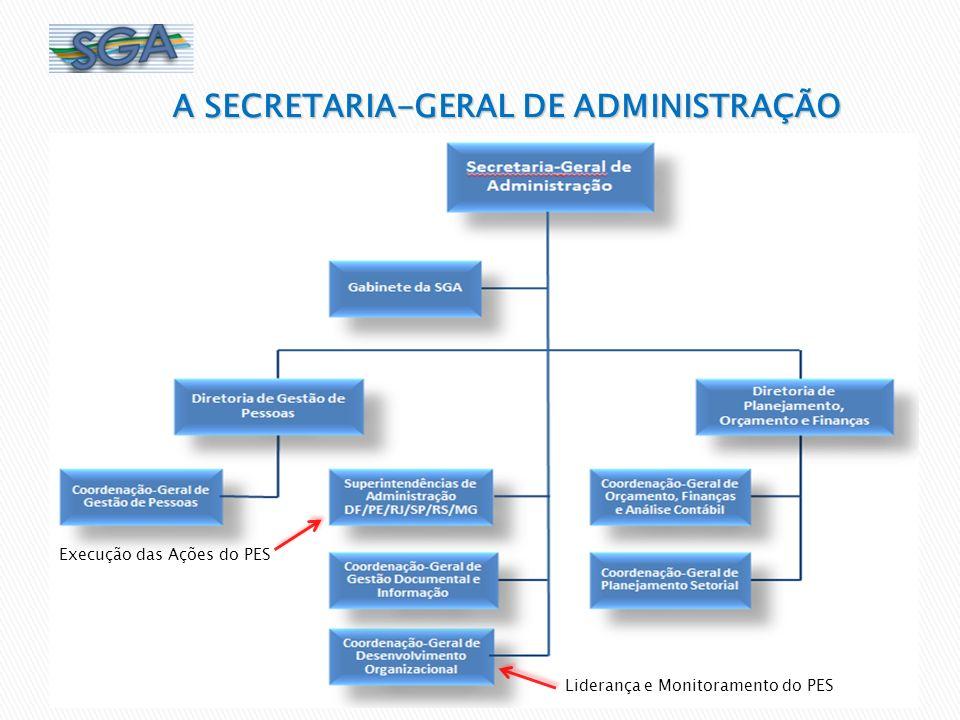 A SECRETARIA-GERAL DE ADMINISTRAÇÃO Liderança e Monitoramento do PES Execução das Ações do PES