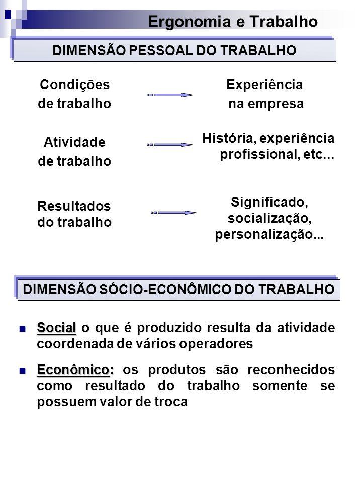 Ergonomia e Trabalho DIMENSÃO SÓCIO-ECONÔMICO DO TRABALHO Social Social o que é produzido resulta da atividade coordenada de vários operadores Econômi
