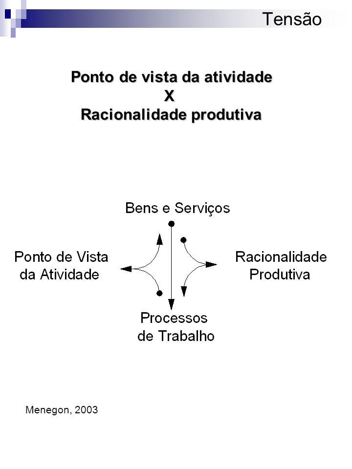 Tensão Ponto de vista da atividade X Racionalidade produtiva Menegon, 2003