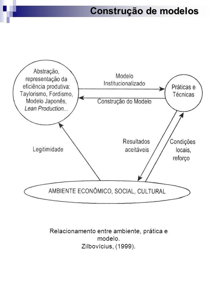 Construção de modelos Relacionamento entre ambiente, prática e modelo. Zilbovícius, (1999).