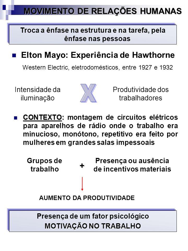 MOVIMENTO DE RELAÇÕES HUMANAS Elton Mayo: Experiência de Hawthorne Troca a ênfase na estrutura e na tarefa, pela ênfase nas pessoas Intensidade da ilu