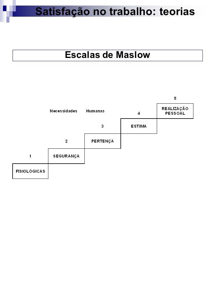 Escalas de Maslow Satisfação no trabalho: teorias
