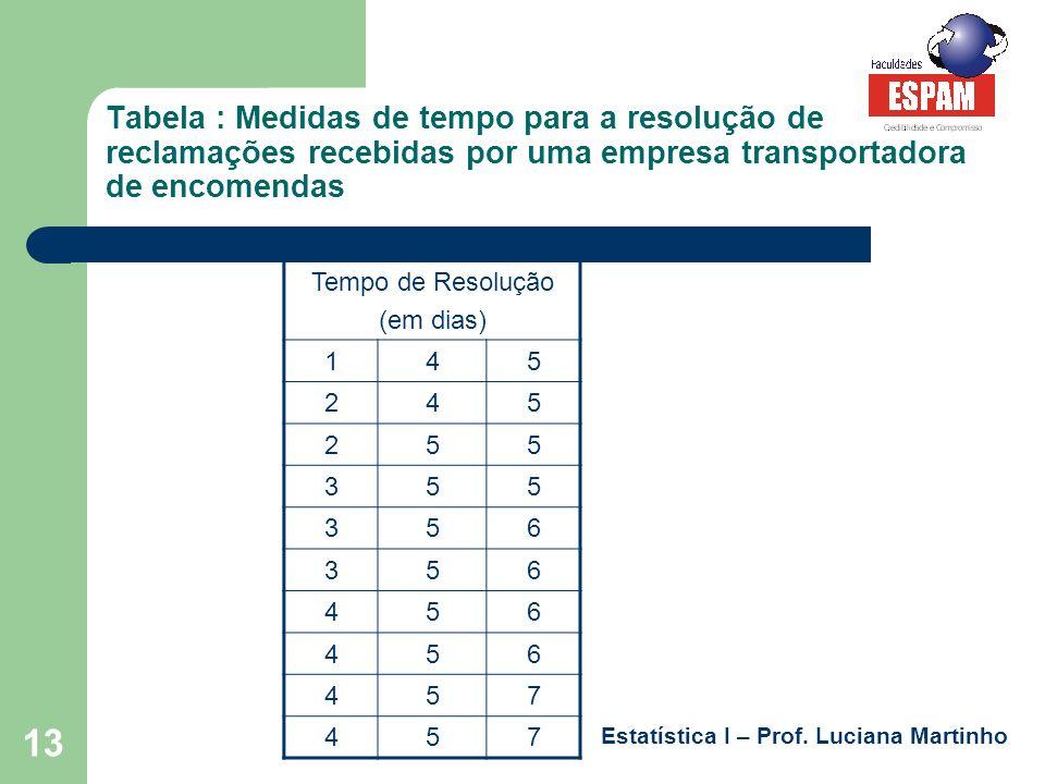 Estatística I – Prof. Luciana Martinho 13 Tabela : Medidas de tempo para a resolução de reclamações recebidas por uma empresa transportadora de encome