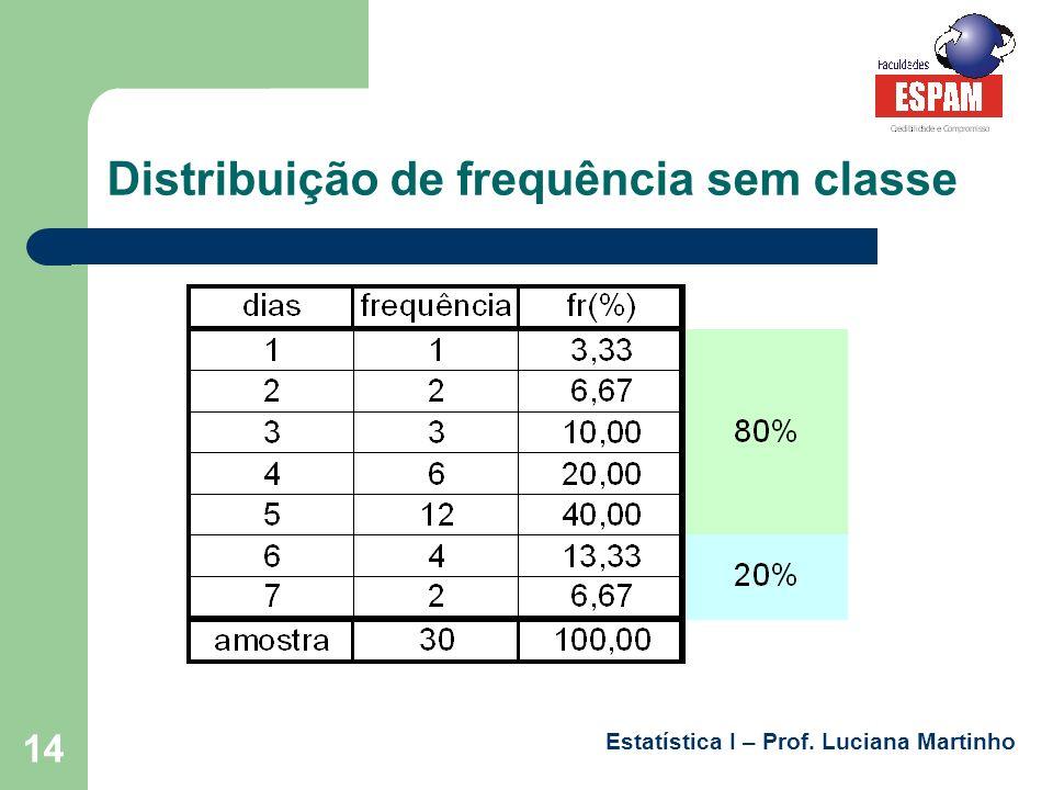 Estatística I – Prof. Luciana Martinho 14 Distribuição de frequência sem classe
