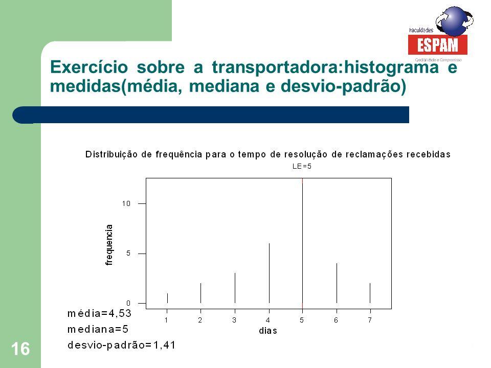 Estatística I – Prof. Luciana Martinho 16 Exercício sobre a transportadora:histograma e medidas(média, mediana e desvio-padrão)
